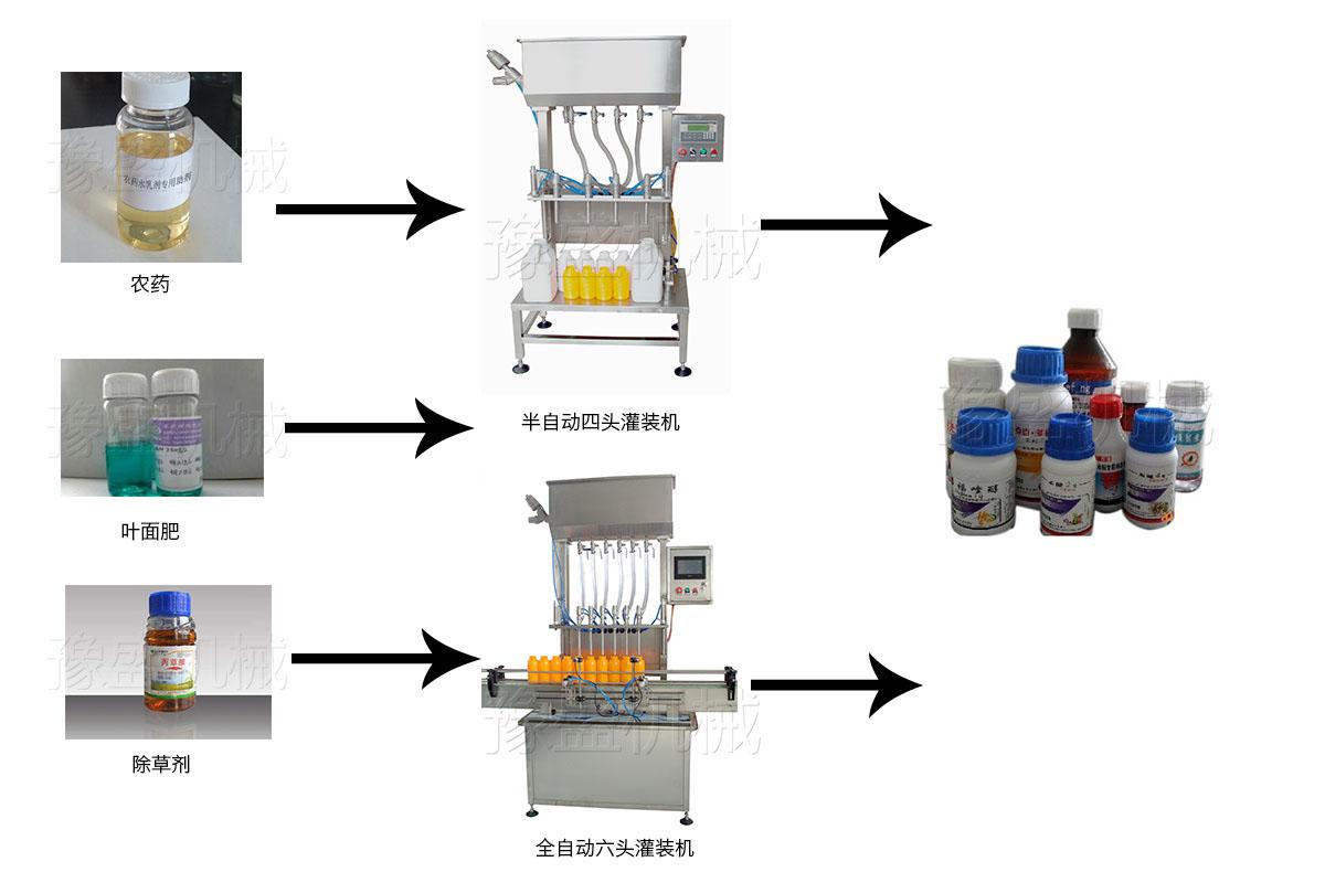 四头农药灌装机的工作流程图